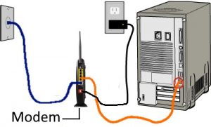 Connecting the computer to the network via a modem