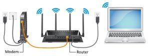 Wiring the router via modem